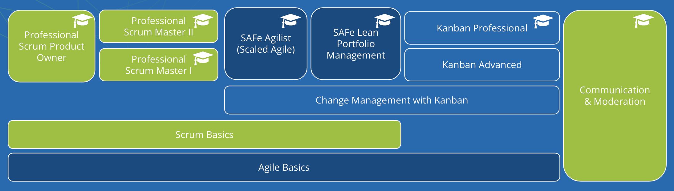 Agile Basics academy
